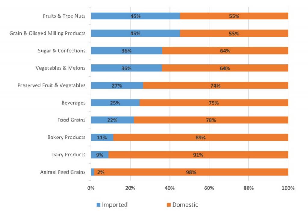 Imports vs. Domestic share of U.S consumption