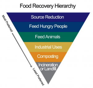 USDA Food Recovery Solution Hierarchy