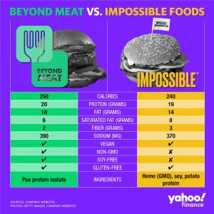 Impossible Burger vs. Beyond Meat