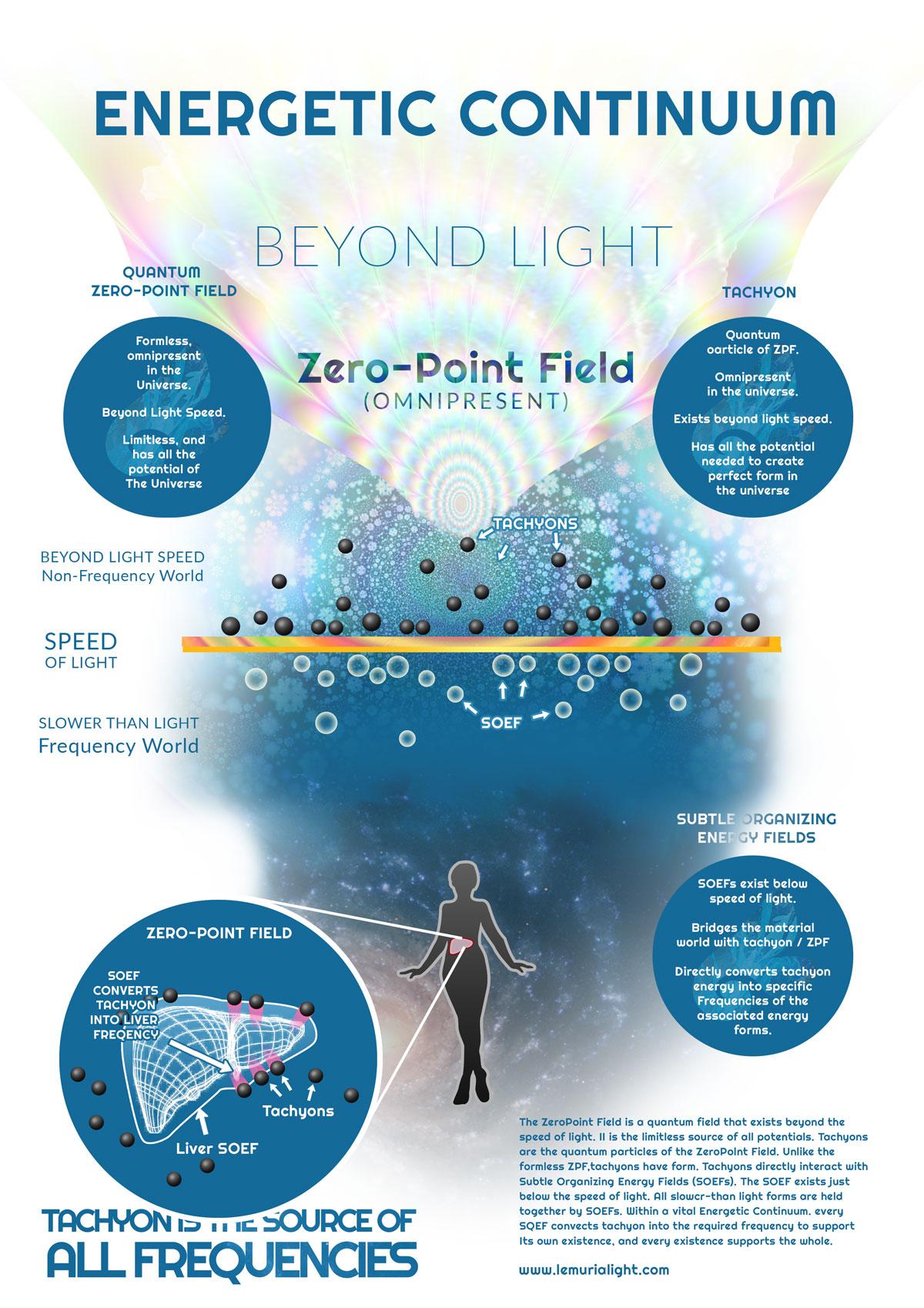 Tachyon Zero Point Energy Field Infographic